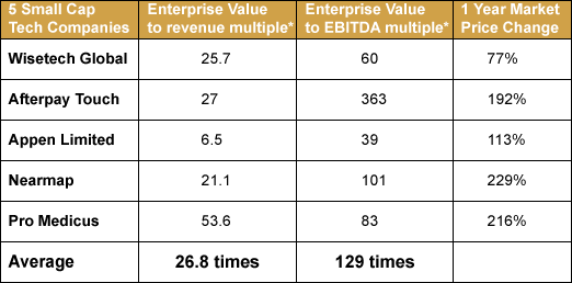 5 small cap tech companies Enterprise Value