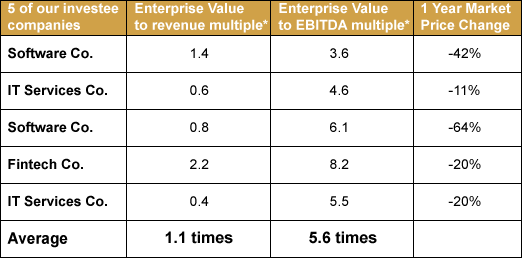 5 of Microequities investee companies Enterprise Value